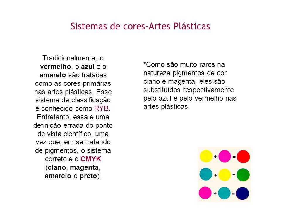 Sistemas de cores-Artes Plásticas