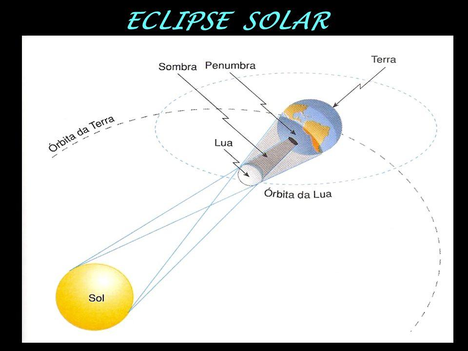 Região de sombra → eclipse total Região de penumbra → eclipse parcial