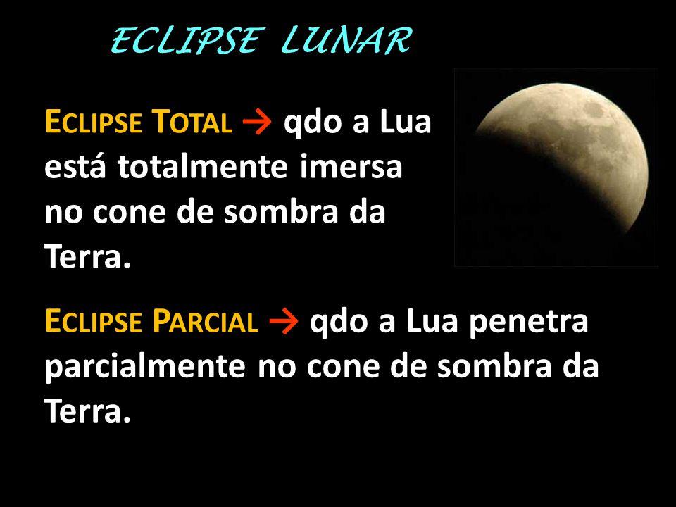 ECLIPSE LUNAR Eclipse Total → qdo a Lua está totalmente imersa no cone de sombra da Terra.