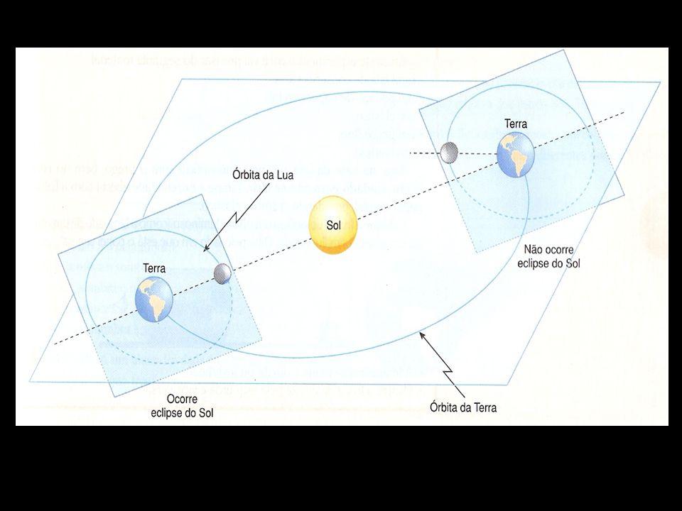As órbitas da Lua, em torno da Terra, e da Terra em torno do Sol, não pertencem ao mesmo plano.