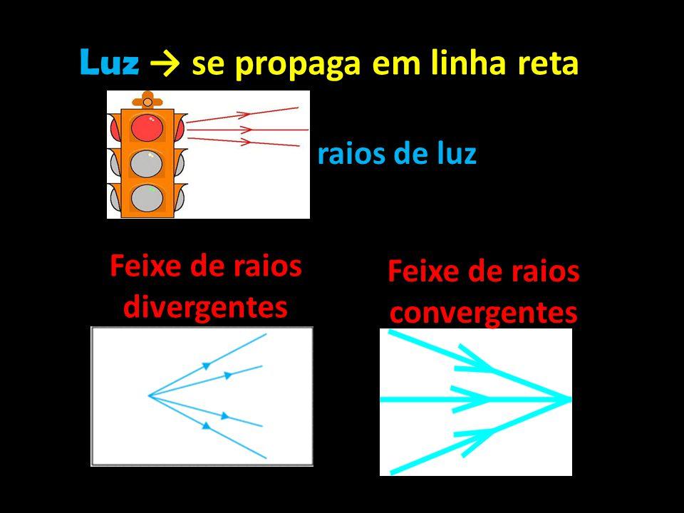 Luz → se propaga em linha reta