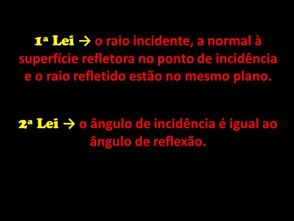 2ª Lei → o ângulo de incidência é igual ao ângulo de reflexão.