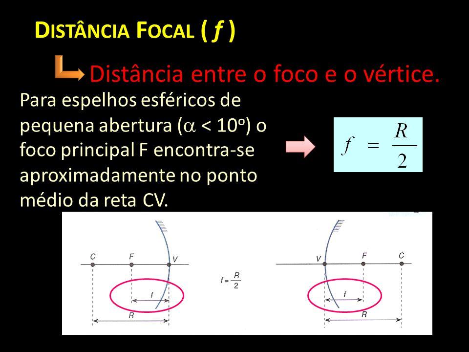 Distância entre o foco e o vértice.