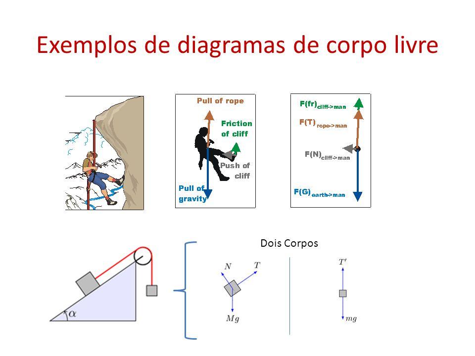 Exemplos de diagramas de corpo livre