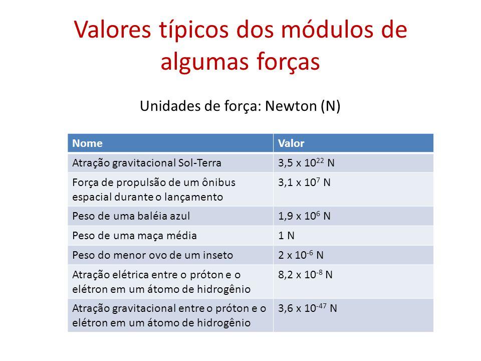 Valores típicos dos módulos de algumas forças