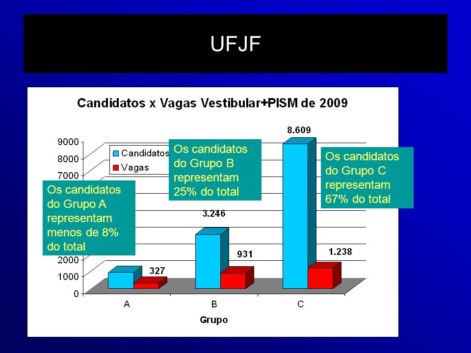 UFJF Os candidatos do Grupo B representam 25% do total