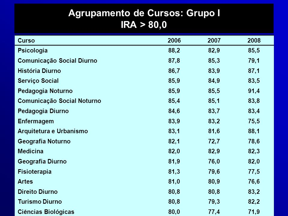 Agrupamento de Cursos: Grupo I IRA > 80,0