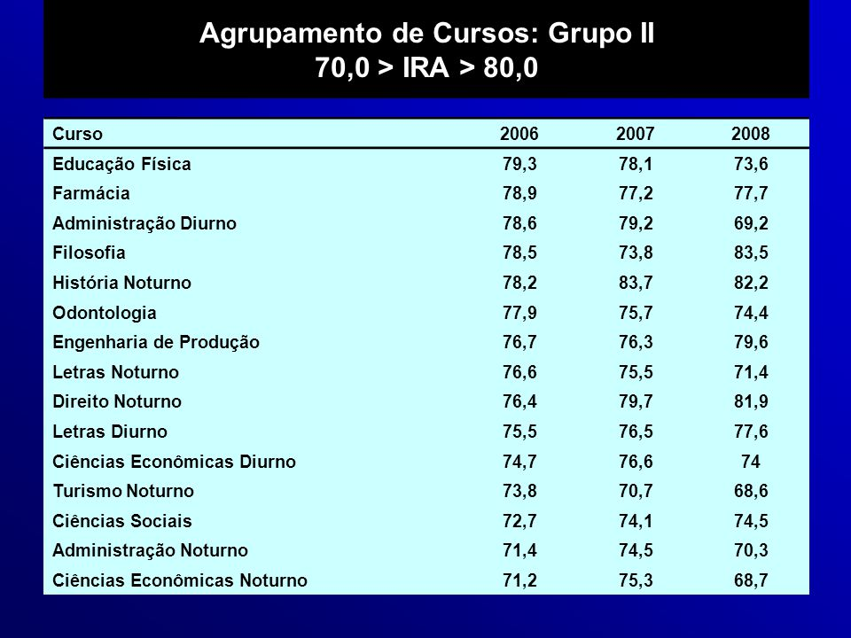 Agrupamento de Cursos: Grupo II 70,0 > IRA > 80,0
