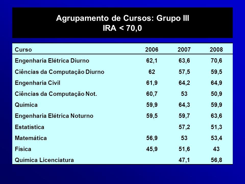 Agrupamento de Cursos: Grupo III IRA < 70,0