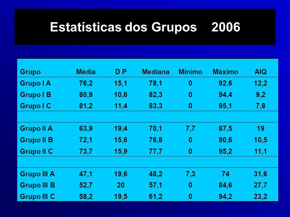 Estatísticas dos Grupos 2006