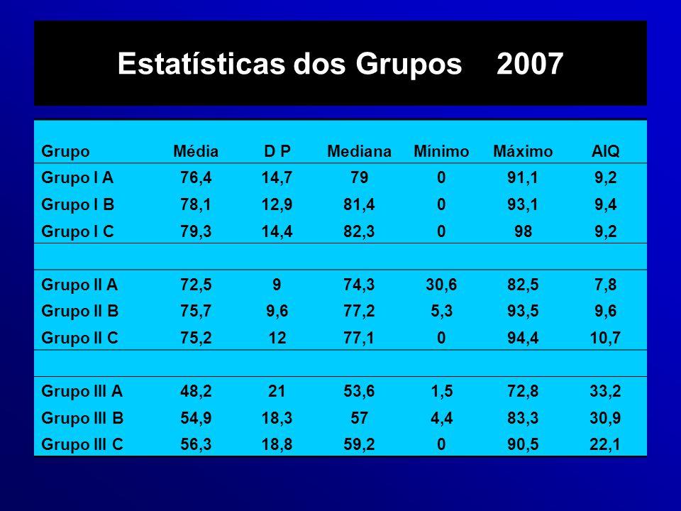 Estatísticas dos Grupos 2007