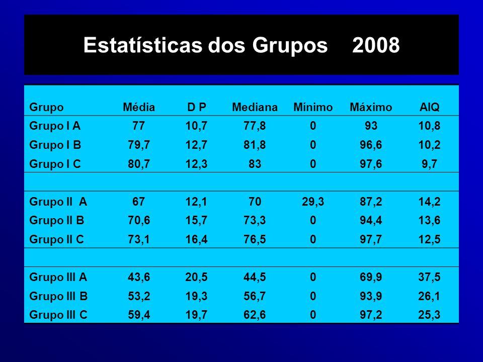 Estatísticas dos Grupos 2008