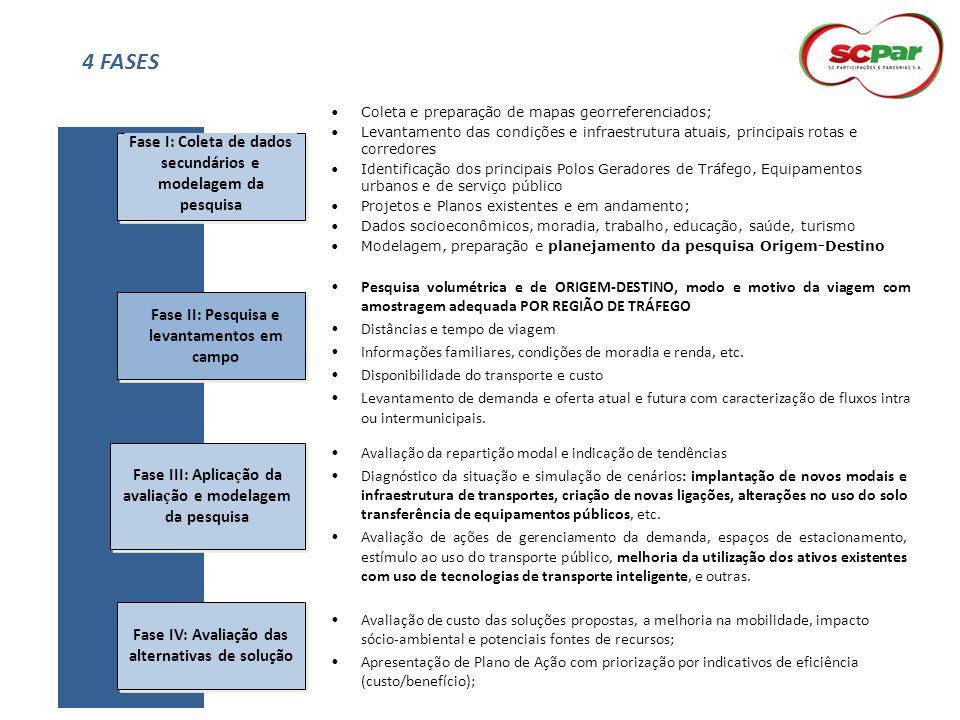 4 FASES Fase I: Coleta de dados secundários e modelagem da pesquisa