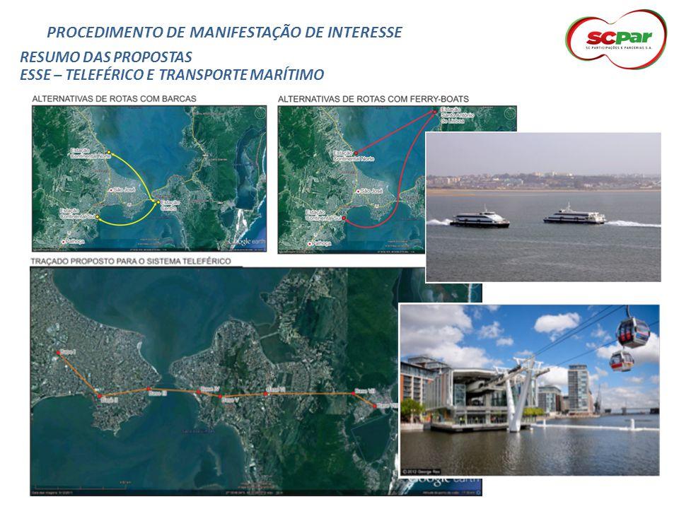 PROCEDIMENTO DE MANIFESTAÇÃO DE INTERESSE