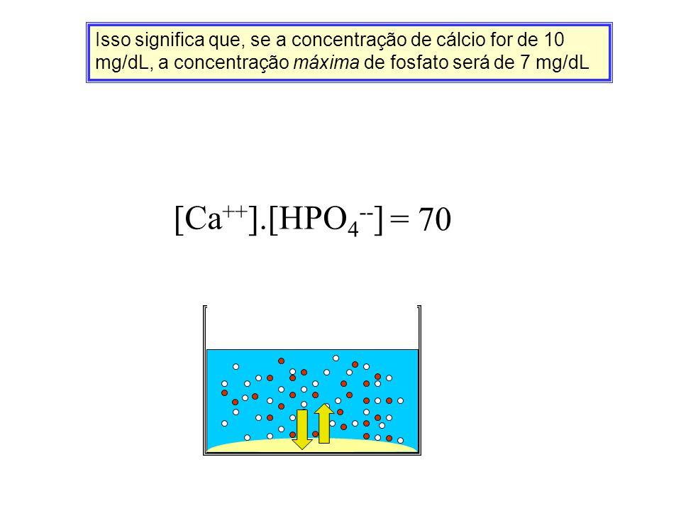 Isso significa que, se a concentração de cálcio for de 10 mg/dL, a concentração máxima de fosfato será de 7 mg/dL