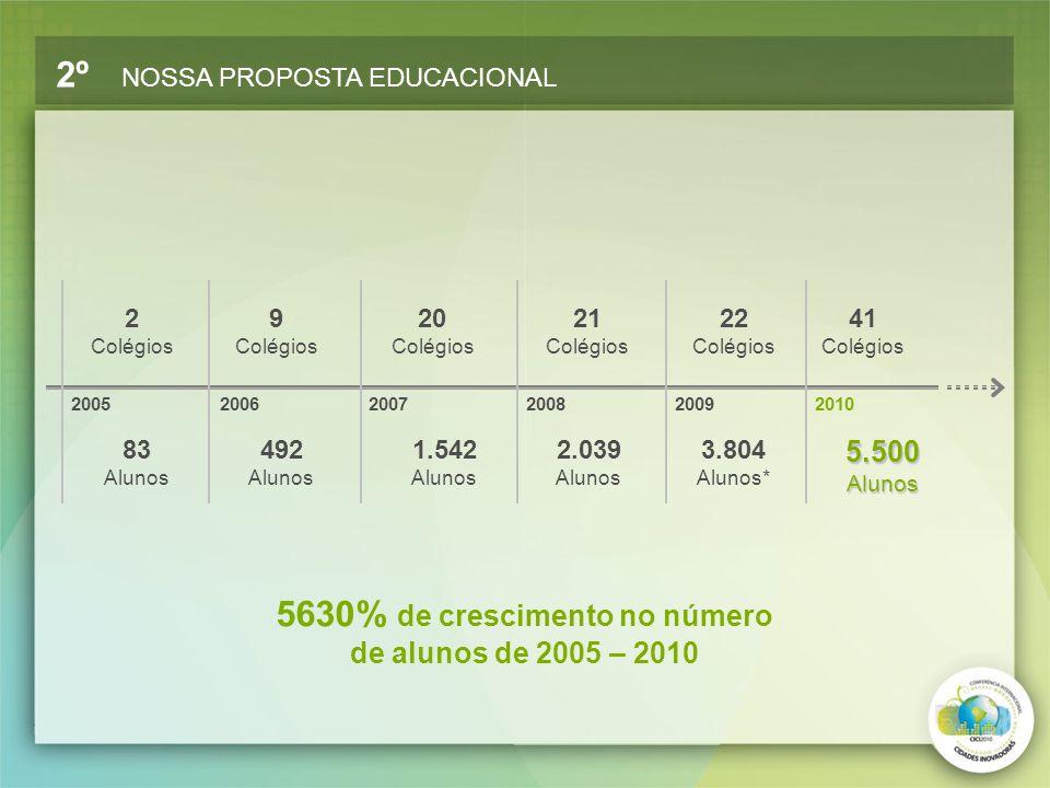 5630% de crescimento no número de alunos de 2005 – 2010