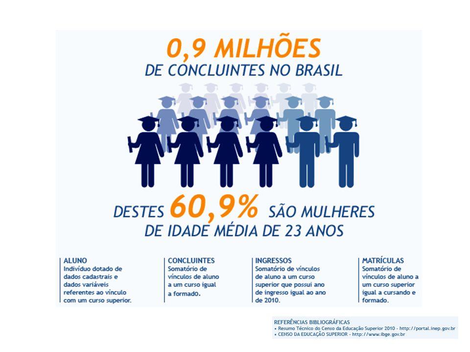 O número de concluintes de 2010 (959 mil)