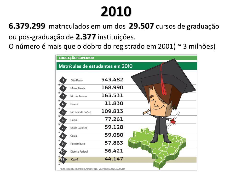 2010 6.379.299 matriculados em um dos 29.507 cursos de graduação ou pós-graduação de 2.377 instituições.