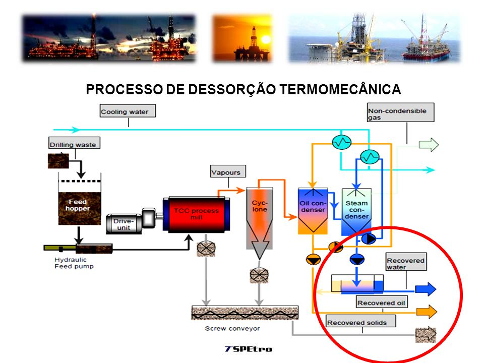 PROCESSO DE DESSORÇÃO TERMOMECÂNICA