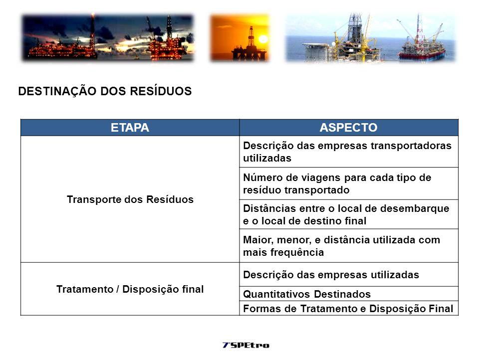 Transporte dos Resíduos Tratamento / Disposição final