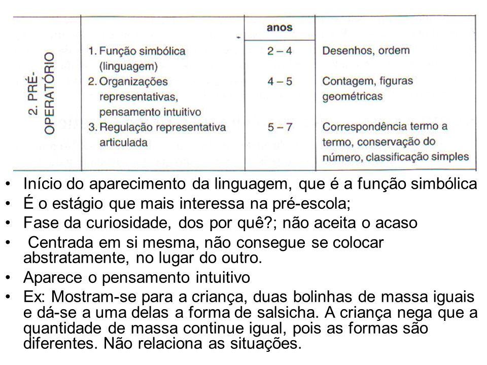 Início do aparecimento da linguagem, que é a função simbólica