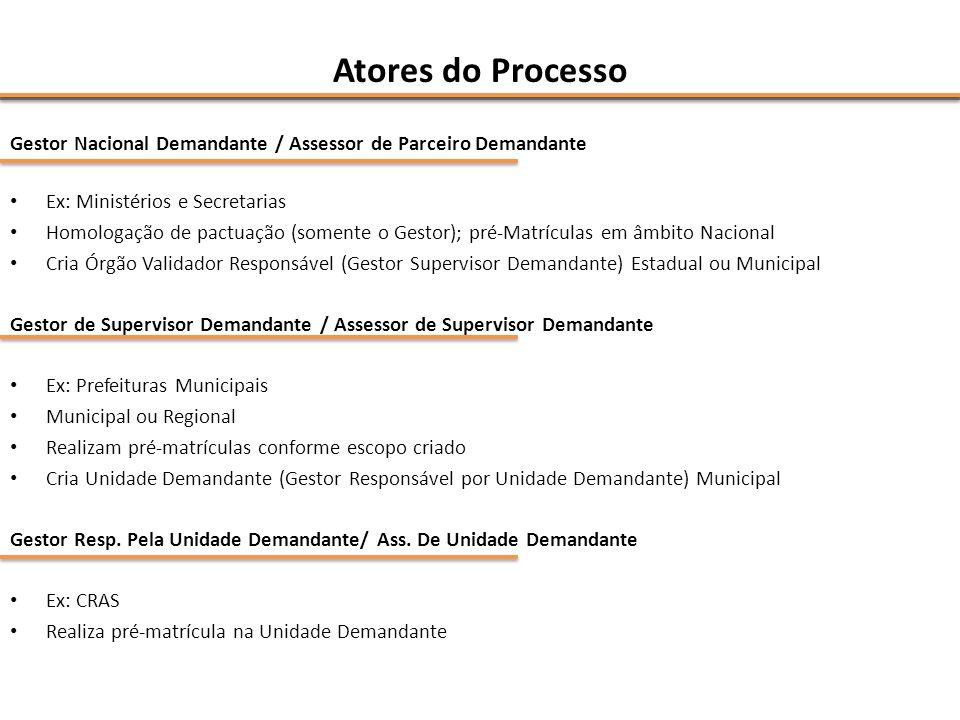 Atores do Processo Gestor Nacional Demandante / Assessor de Parceiro Demandante. Ex: Ministérios e Secretarias.