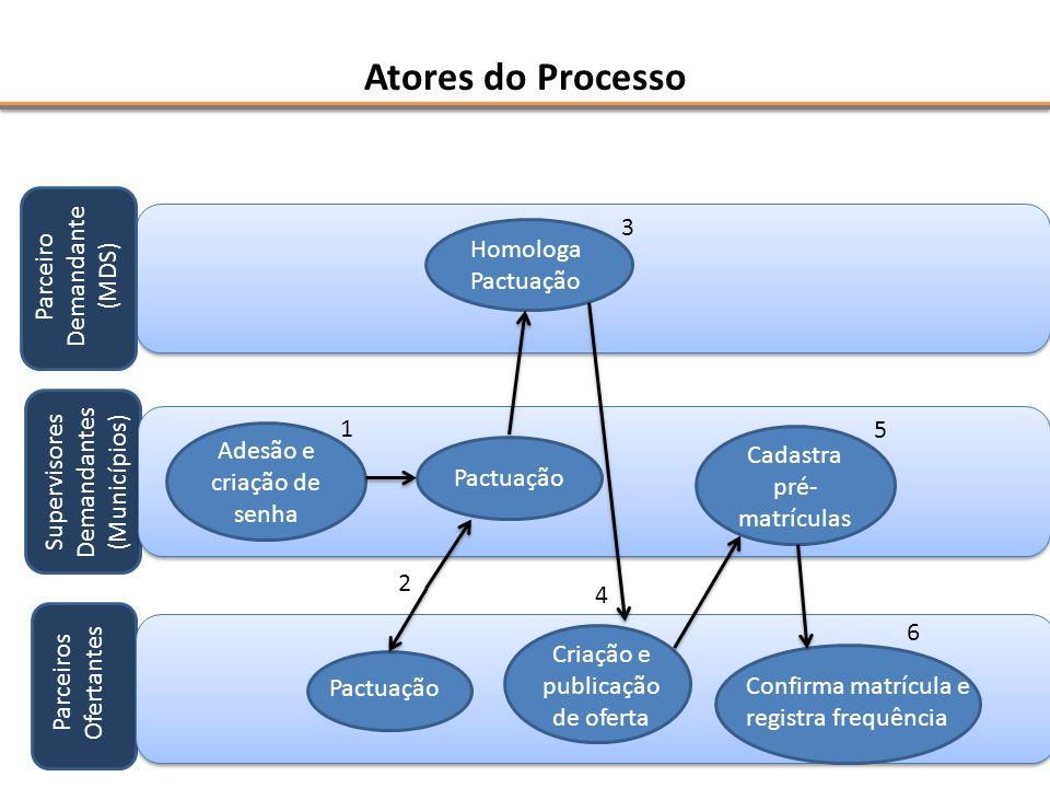 Atores do Processo 3 Demandante (MDS) Parceiro Homologa Pactuação 1 5