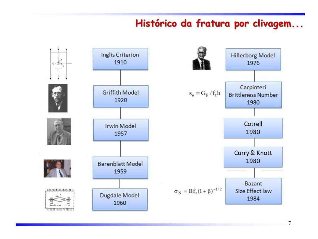 Histórico da fratura por clivagem...
