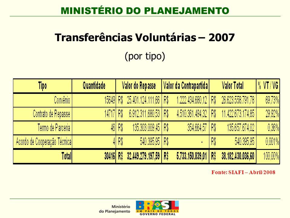 Transferências Voluntárias – 2007