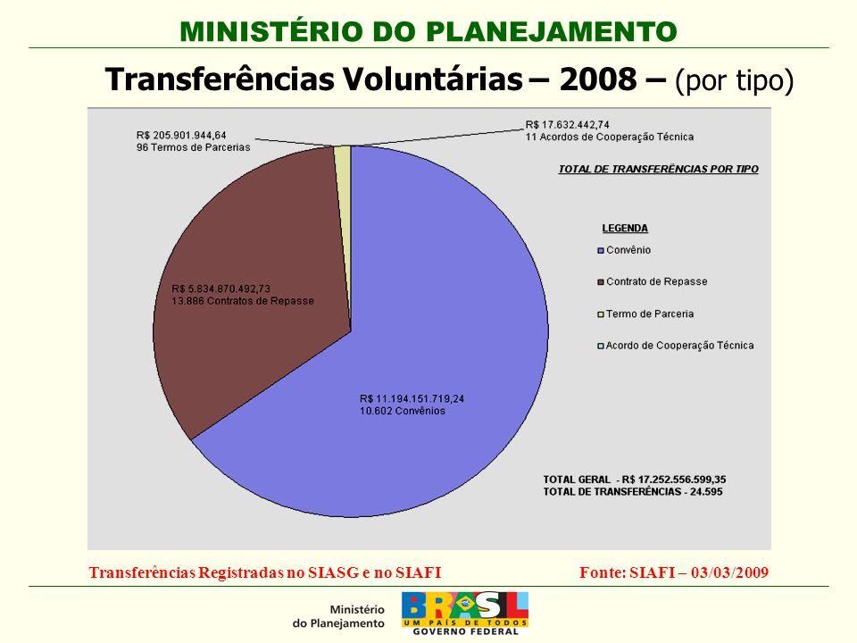Transferências Registradas no SIASG e no SIAFI