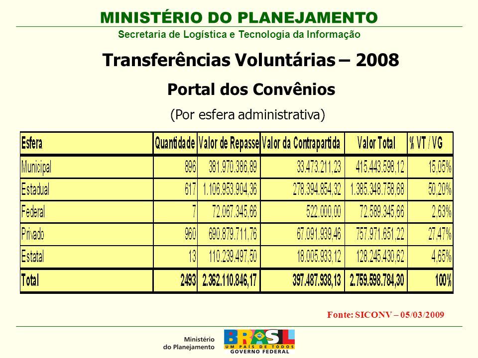 Transferências Voluntárias – 2008