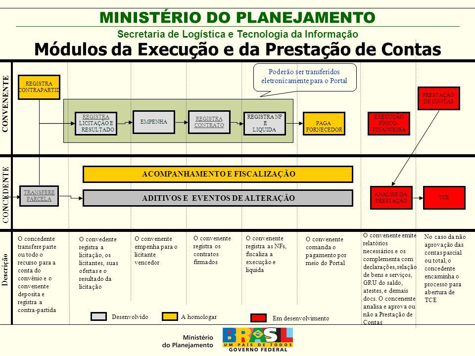 Módulos da Execução e da Prestação de Contas