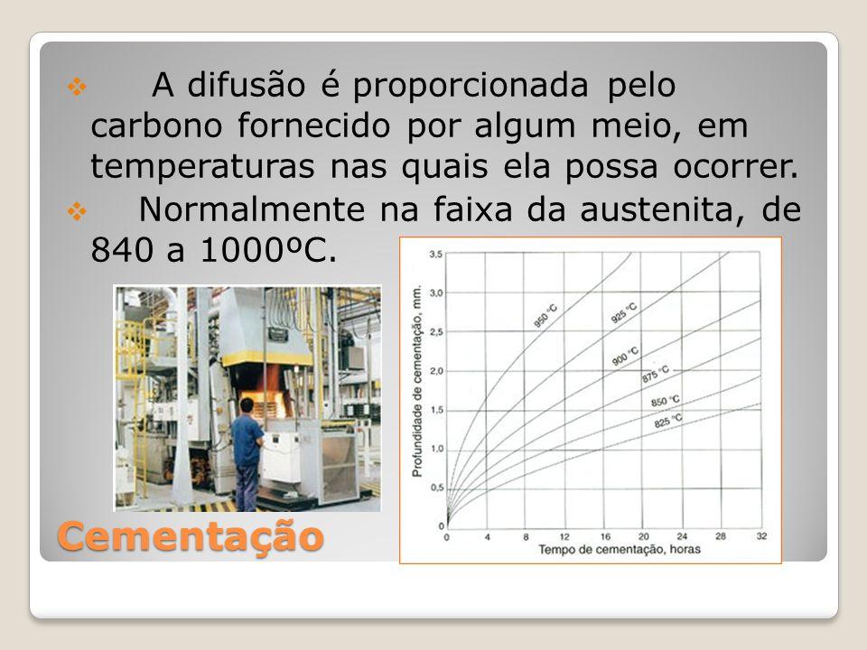A difusão é proporcionada pelo carbono fornecido por algum meio, em temperaturas nas quais ela possa ocorrer.