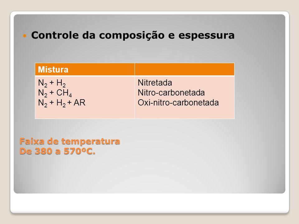 Faixa de temperatura De 380 a 570ºC.