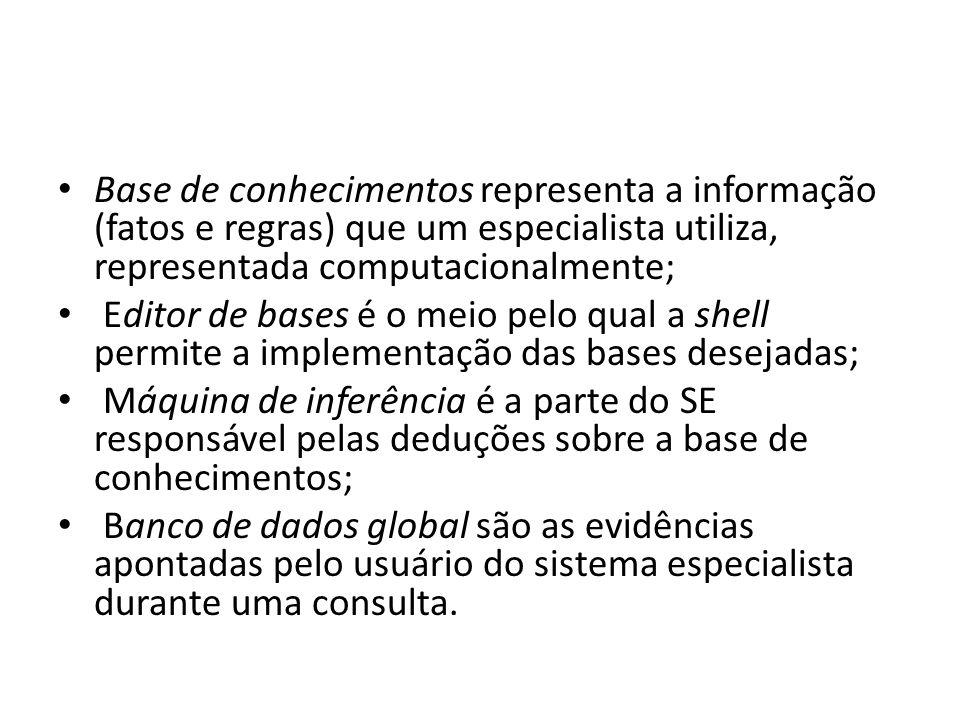 Base de conhecimentos representa a informação (fatos e regras) que um especialista utiliza, representada computacionalmente;