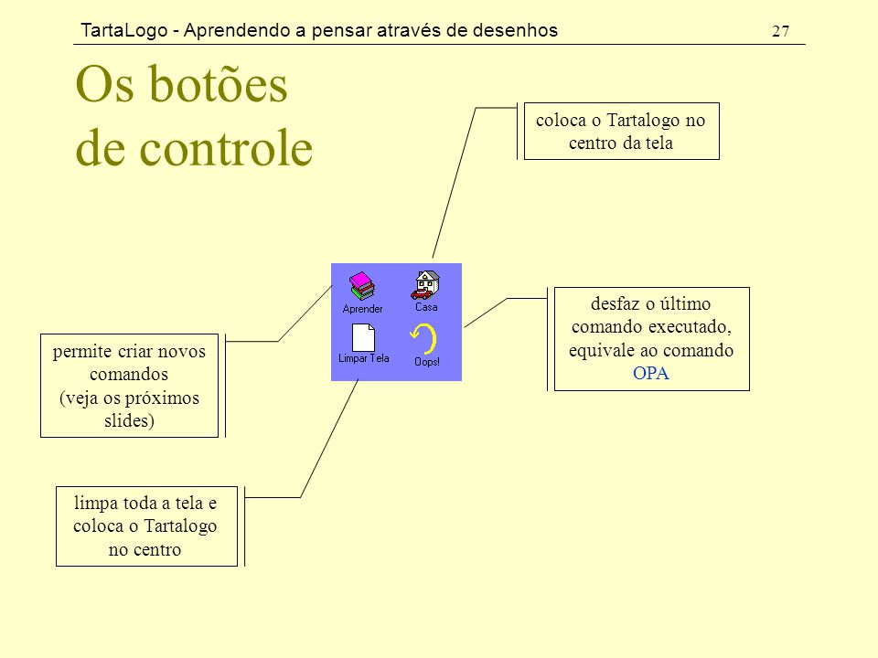 Os botões de controle coloca o Tartalogo no centro da tela