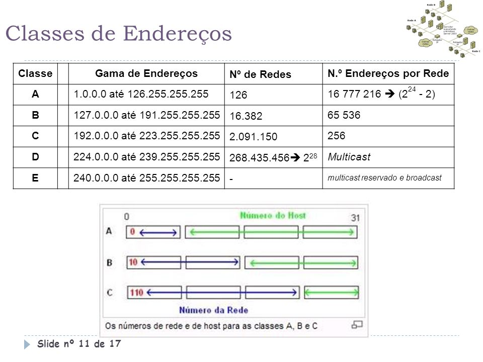 Classes de Endereços Classe Gama de Endereços Nº de Redes