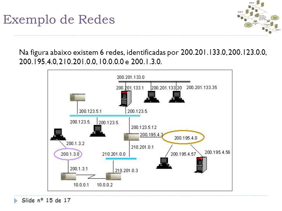 Exemplo de Redes Na figura abaixo existem 6 redes, identificadas por 200.201.133.0, 200.123.0.0, 200.195.4.0, 210.201.0.0, 10.0.0.0 e 200.1.3.0.