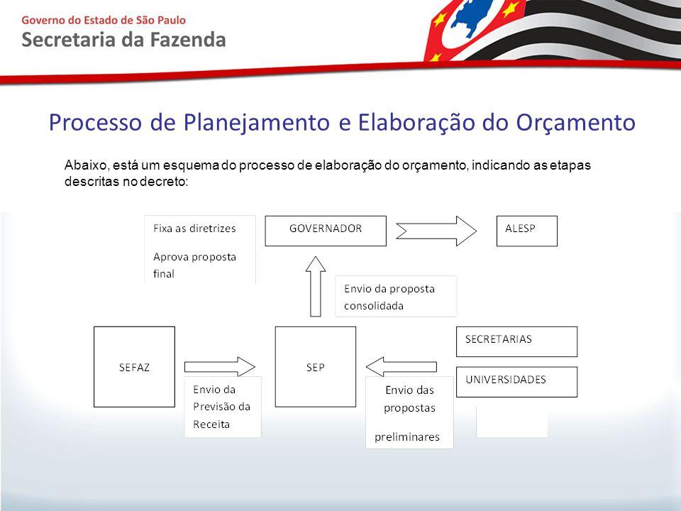 Processo de Planejamento e Elaboração do Orçamento