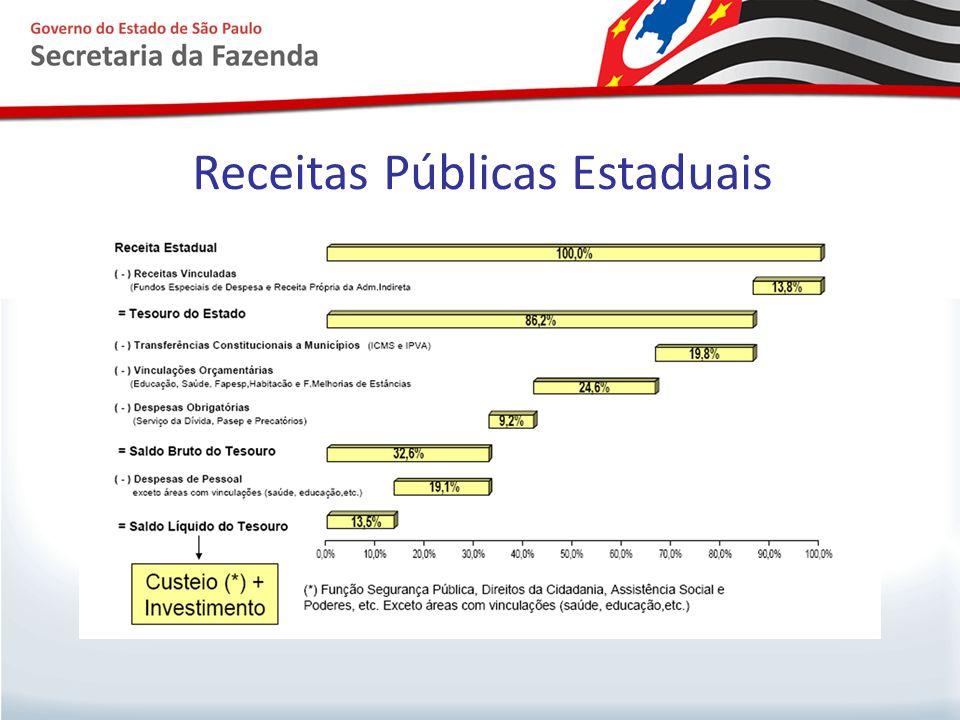 Receitas Públicas Estaduais