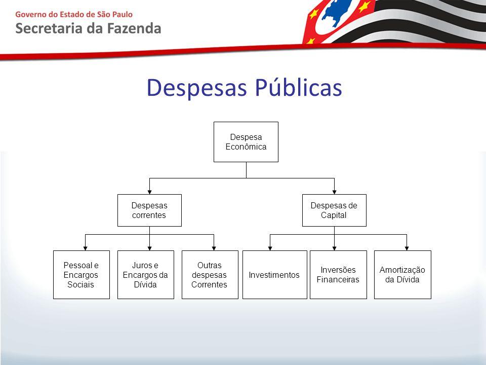 Despesas Públicas Despesa Econômica Despesas correntes