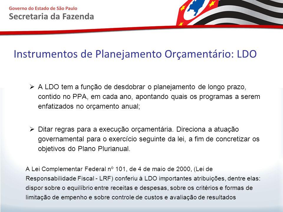 Instrumentos de Planejamento Orçamentário: LDO