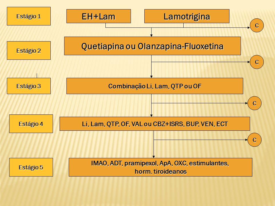EH+Lam Lamotrigina Quetiapina ou Olanzapina-Fluoxetina