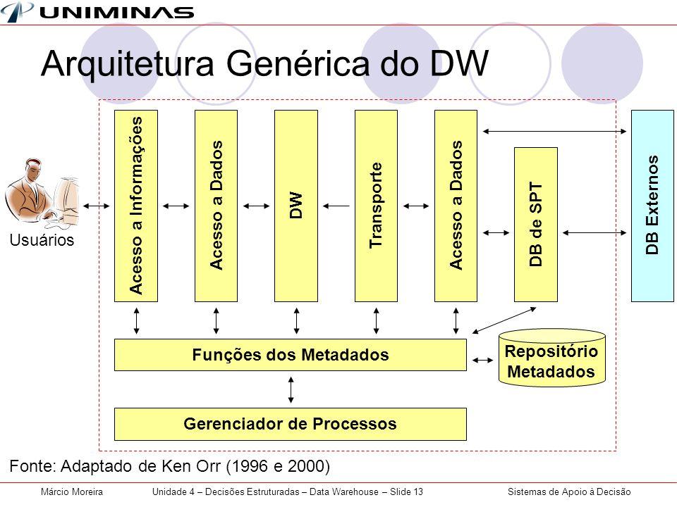 Arquitetura Genérica do DW