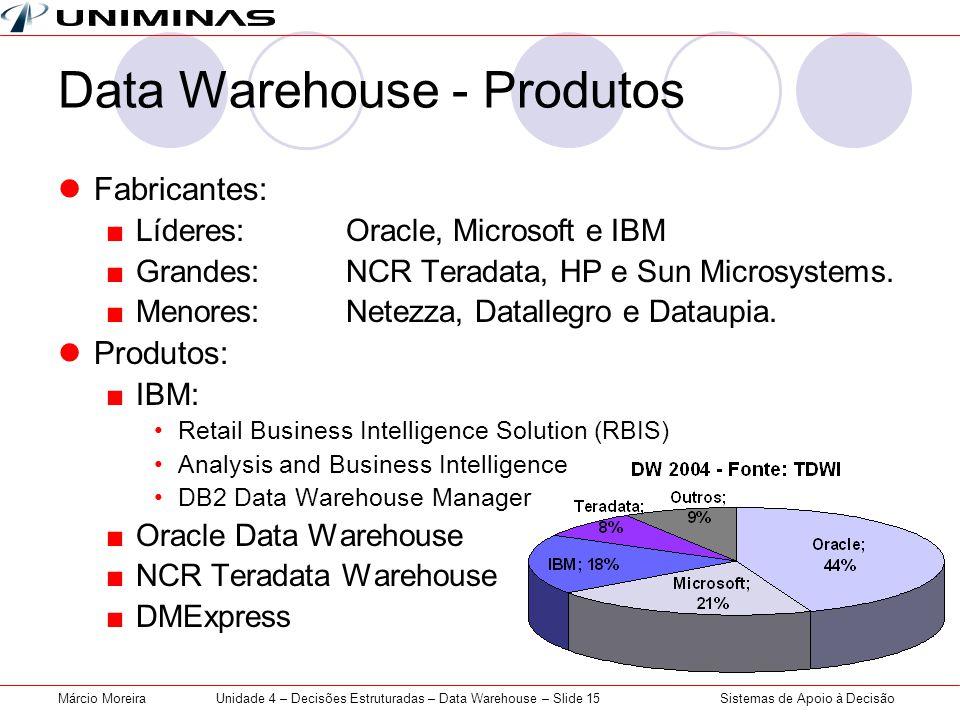 Data Warehouse - Produtos