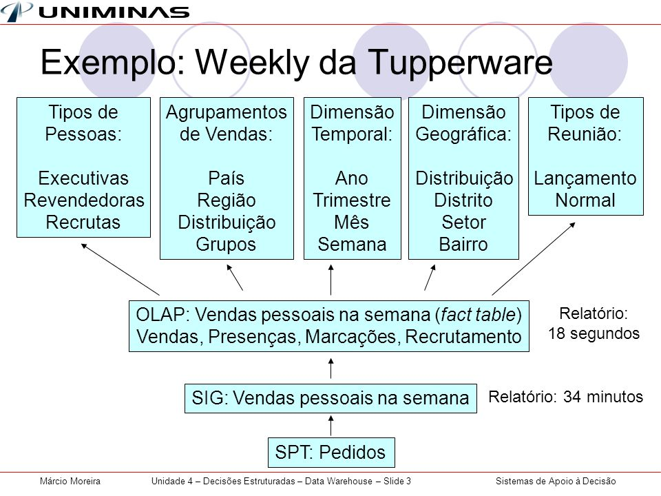 Exemplo: Weekly da Tupperware