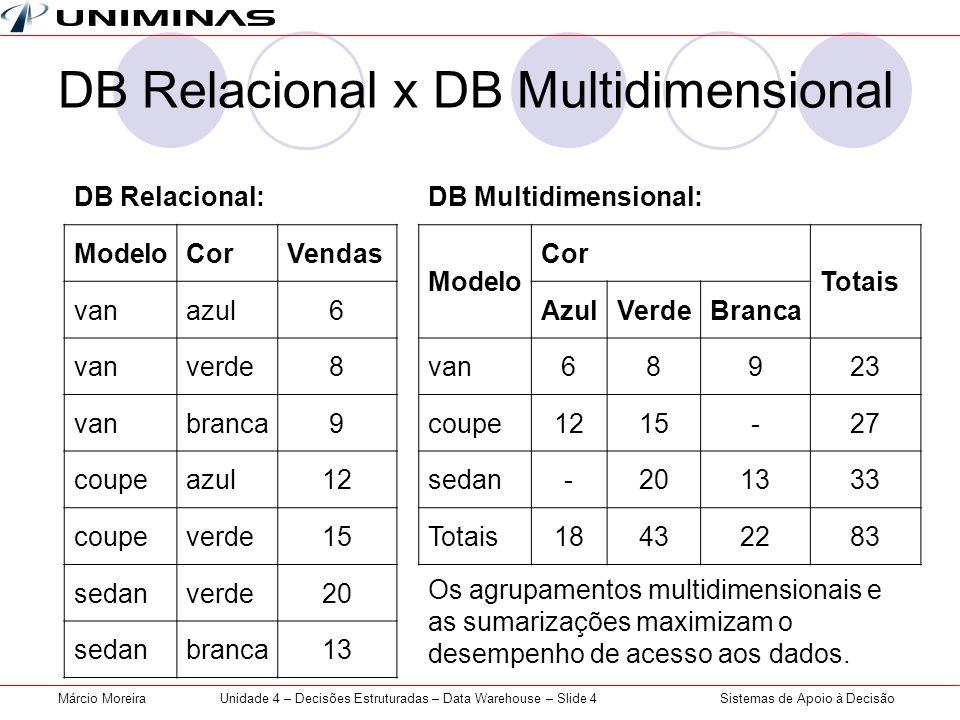 DB Relacional x DB Multidimensional