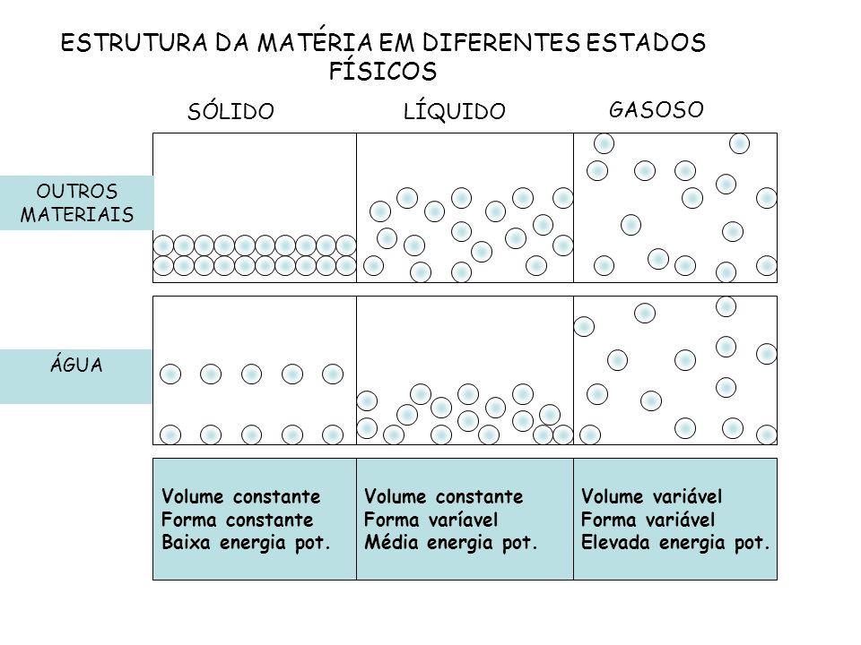 ESTRUTURA DA MATÉRIA EM DIFERENTES ESTADOS FÍSICOS