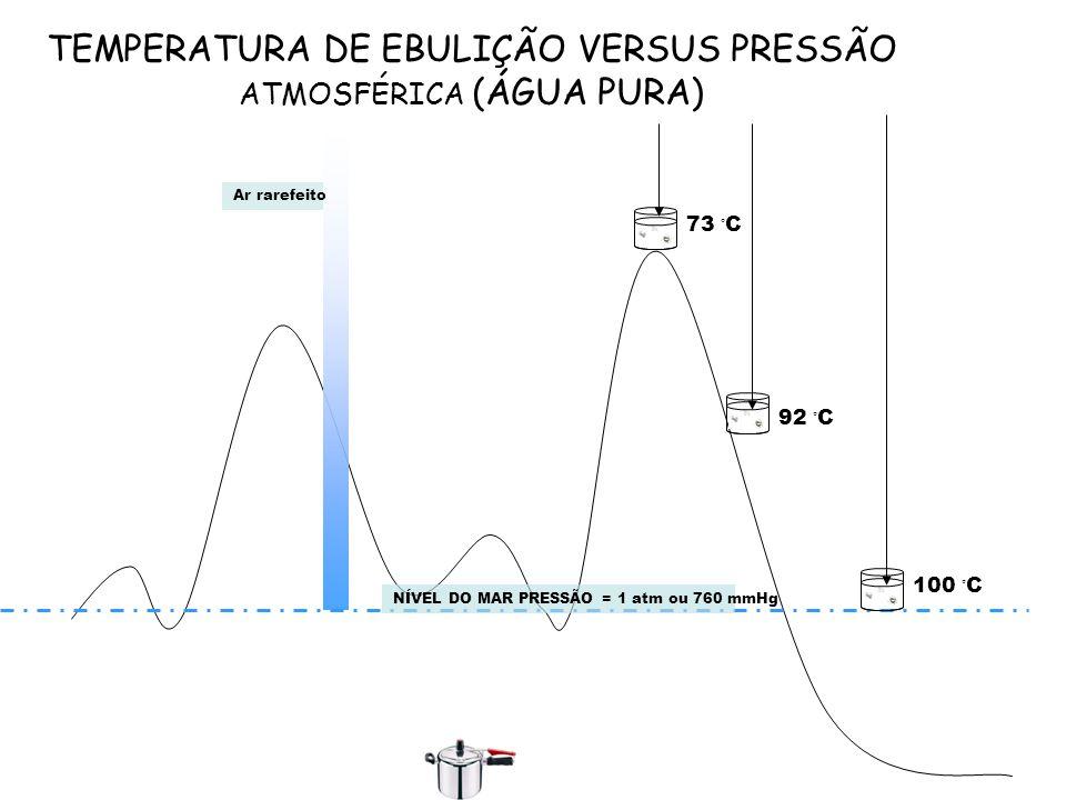 TEMPERATURA DE EBULIÇÃO VERSUS PRESSÃO ATMOSFÉRICA (ÁGUA PURA)