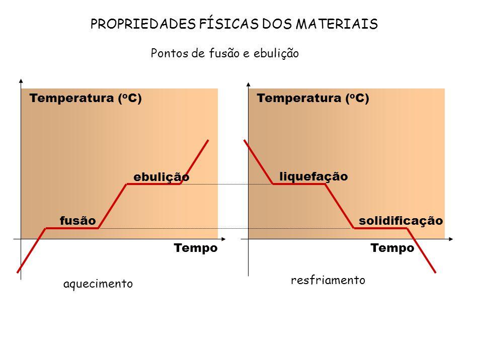 PROPRIEDADES FÍSICAS DOS MATERIAIS